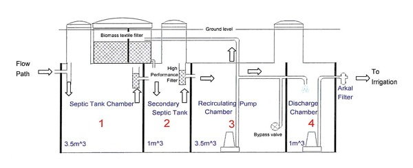 Secondary treatment septic tank system
